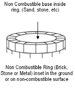 Combustible ring